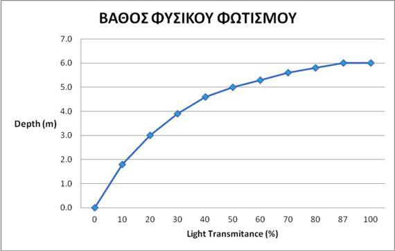 Βάθος φυσικού φωτισμού