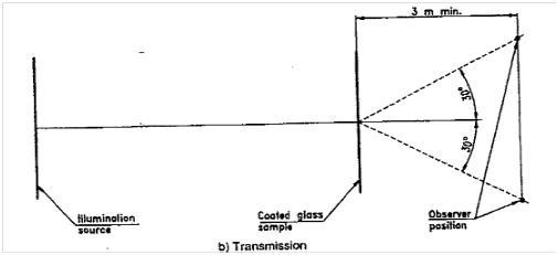 Διάγραμμα (2ο) των διαδικασιών εξέτασης των επιστρωμένων τζαμιών