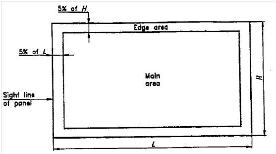 Περιοχές που πρέπει να εξεταστούν στις τελικές διαστάσεις για τη δημιουργία επιστρωμένου τζαμιού